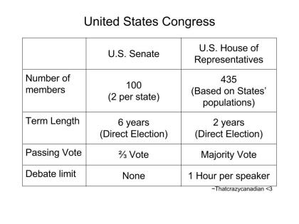 Us senate vs house representative