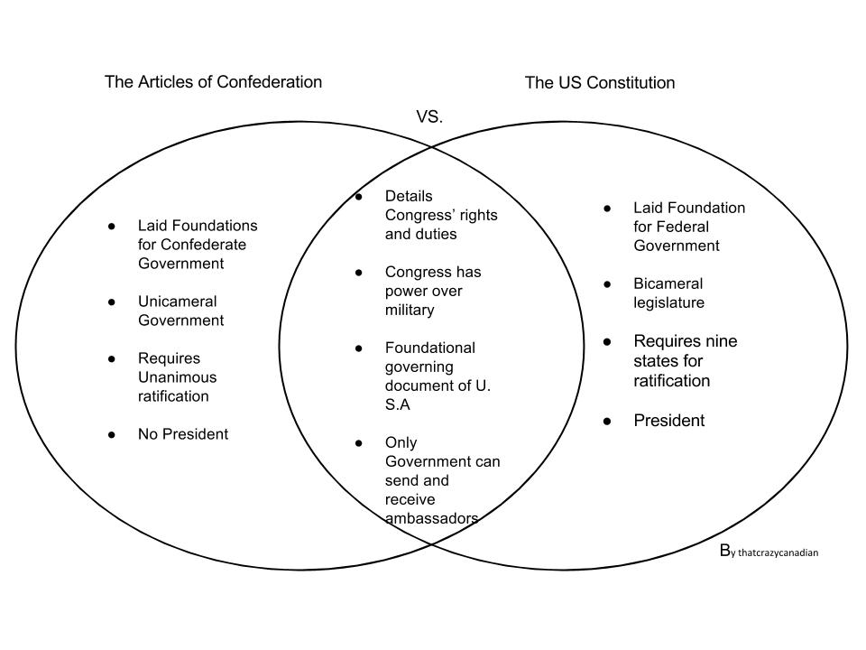 the articles of confederation vs  the united states